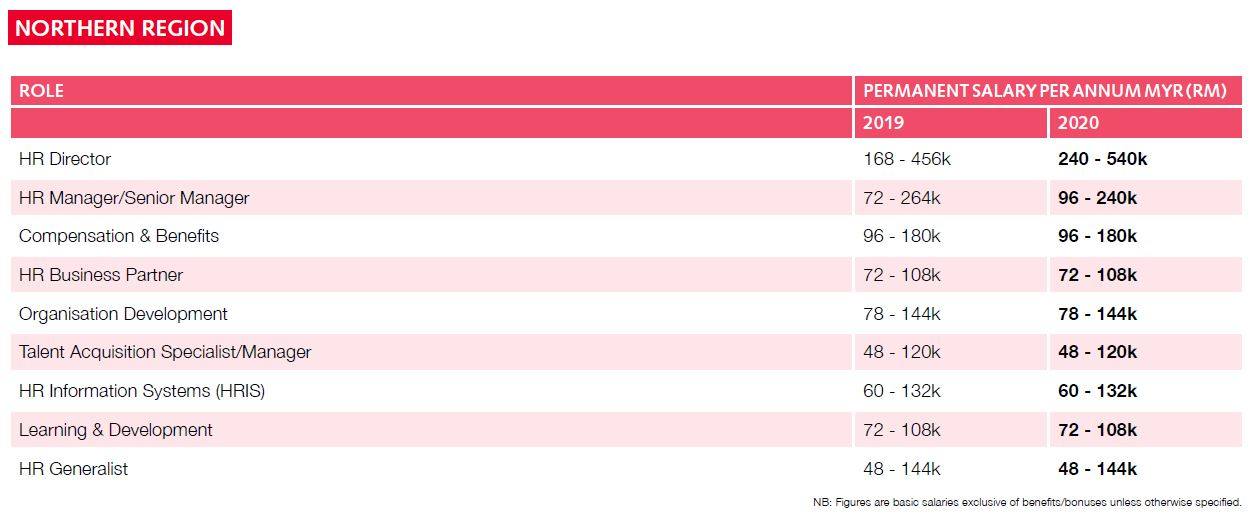 Priya-Nov-2019-Robert-Walters-Salary-Survey-Malaysia-2-screengrab