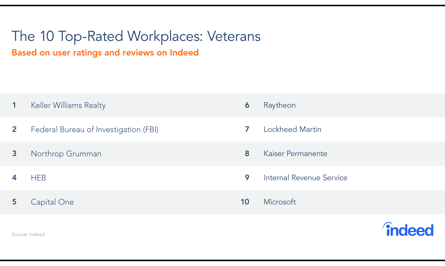 The Top-Rated Workplaces For Veterans In 2019