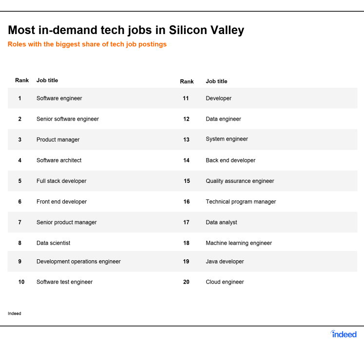 Silicon Valley Jobs: The 2019 Trends Report