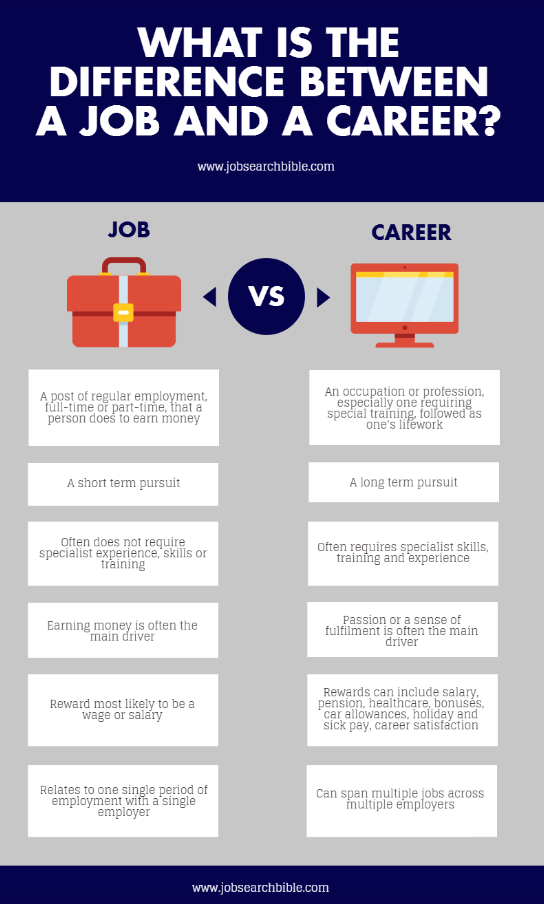 Key Differences Job Vs Career This Infographic Highlights The Differences Between