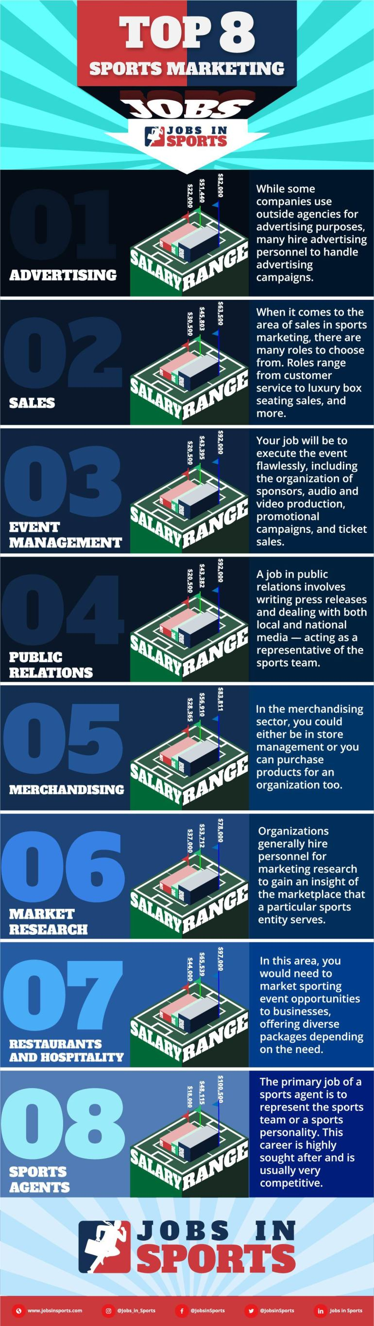 top sports marketing jobs infographic