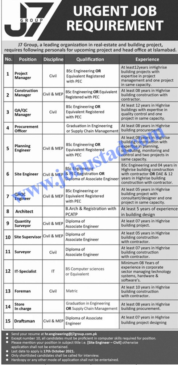 New Private Jobs in Islamabad 2021 Latest Advertisement