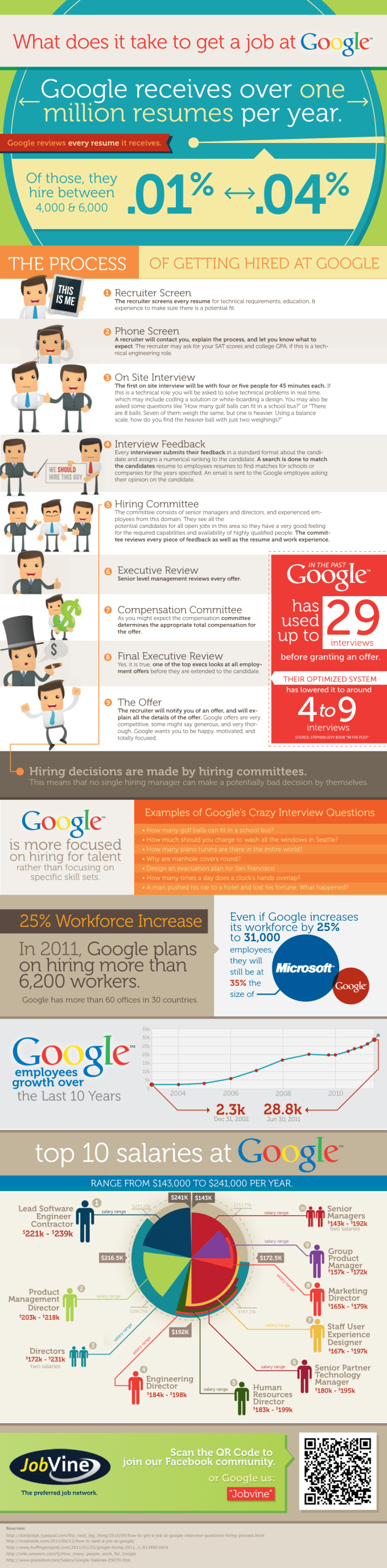 What does it take to get a job at Google