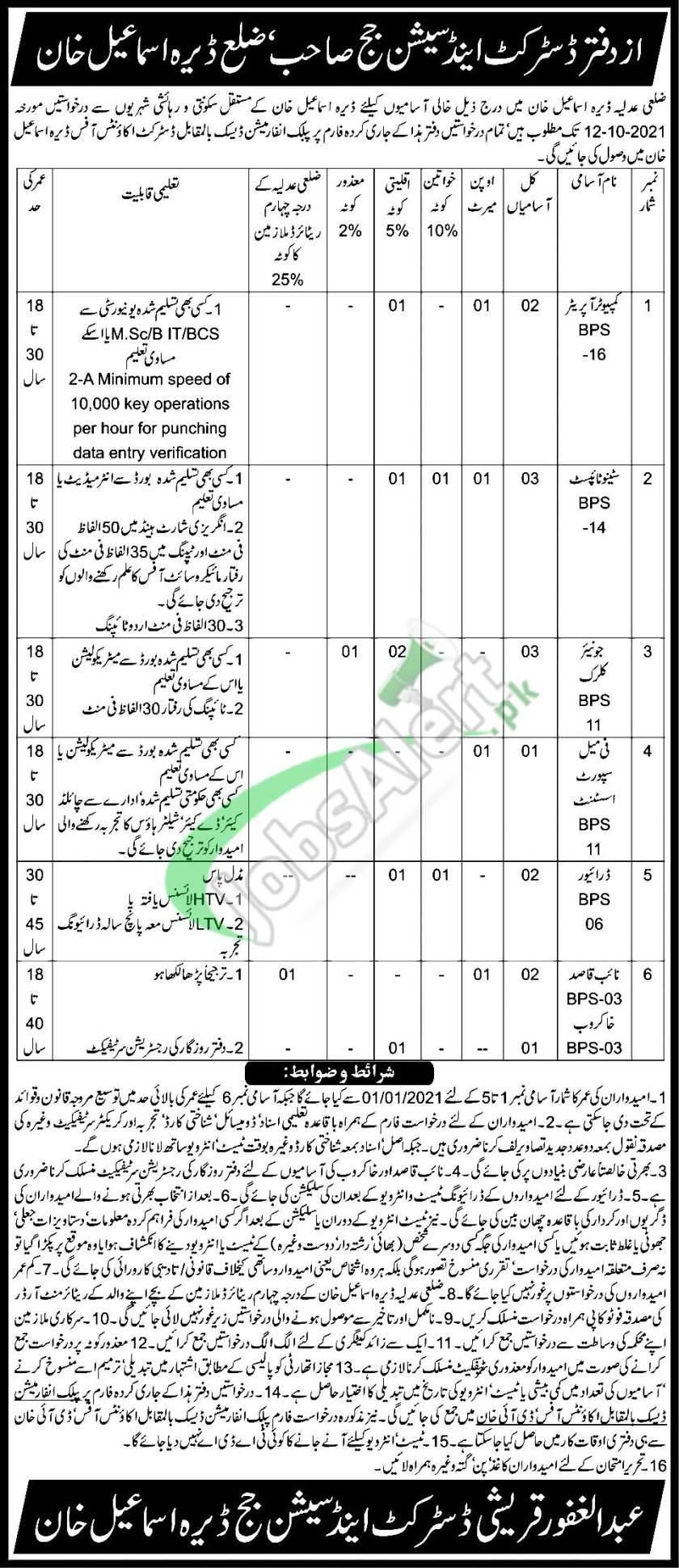 District and Session Court DI Khan Latest Jobs 2021 Advertisement
