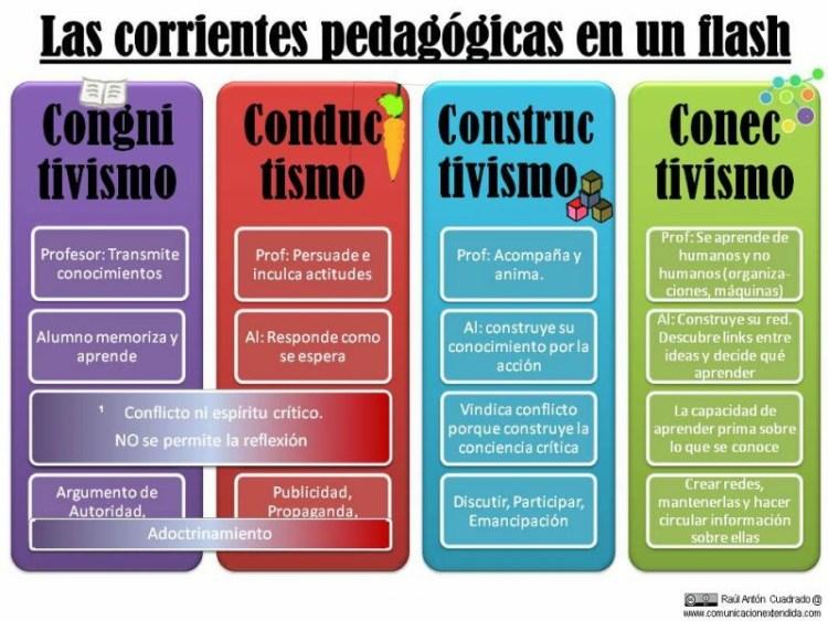 Corrientes-Pedagógicas