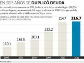 deuda-estados-mexico
