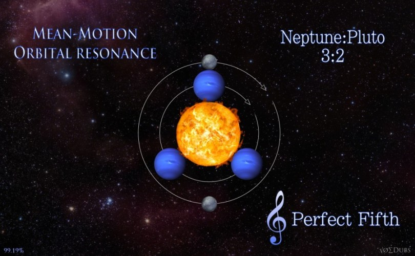 Pluto Neptune Orbital Resonance Perfect Fifth