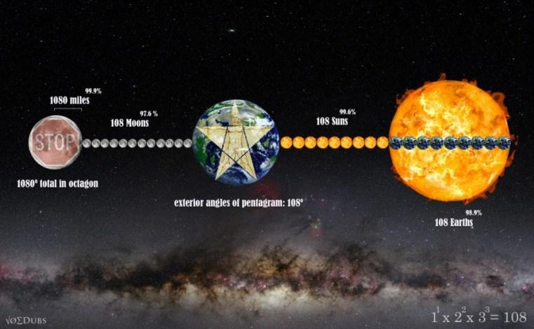108 Stop Sign Earth Sun Moon