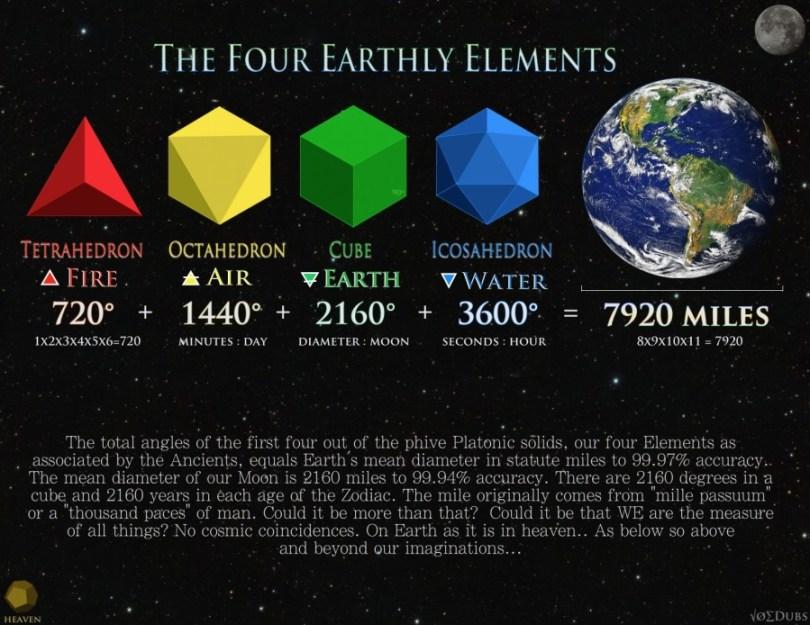 Platonic Solids earth moon