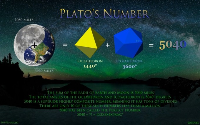 Plato's Number 5040