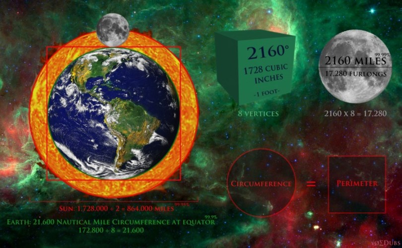 Synergistic Mathe-magics Square the Circle with Earth and Moon