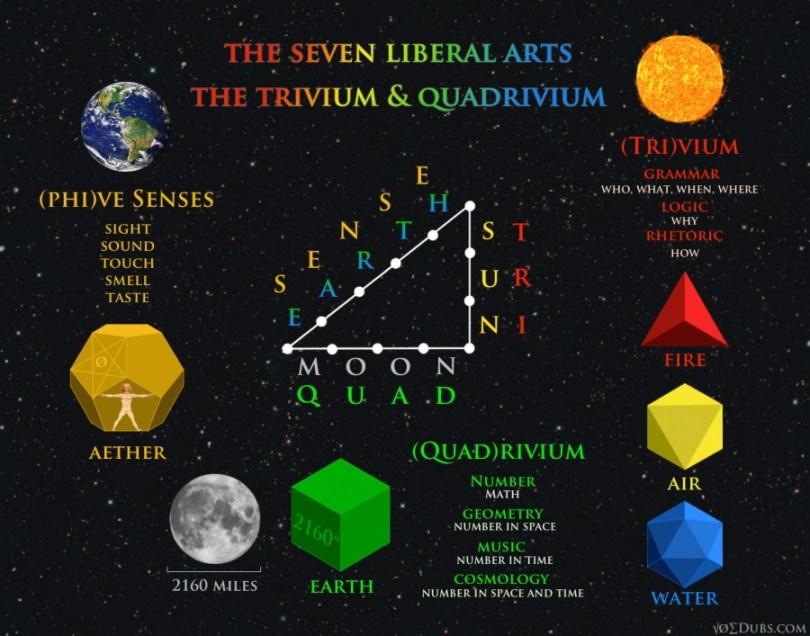 quadrivium trivium senses liberal arts