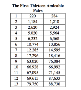 amicable numbers list 13