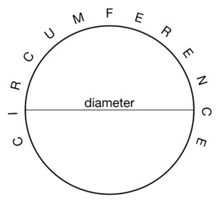 pi diameter circumference