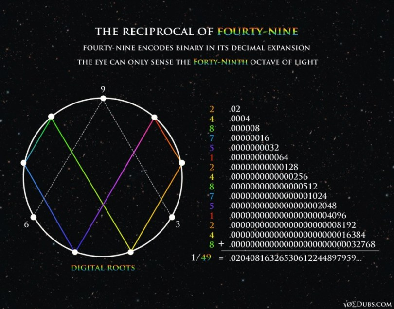 49 Octave of Light
