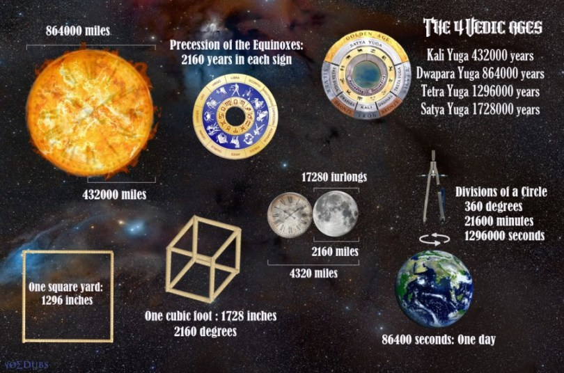Kali Yuga Earth Sun and Moon