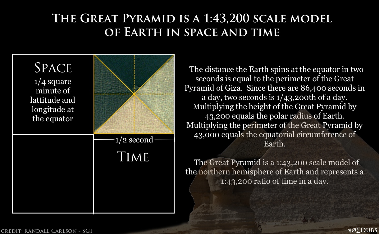 The Great Pyramid Of Giza Is A 1:43,200 Representation Of Earth