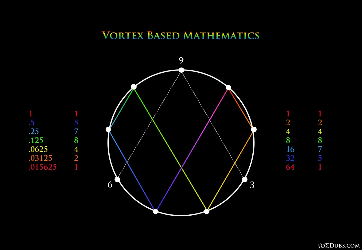 Vortex Based Mathematics Numerically Conceptualizing Reality Rodin Coil Diagram An Error Occurred