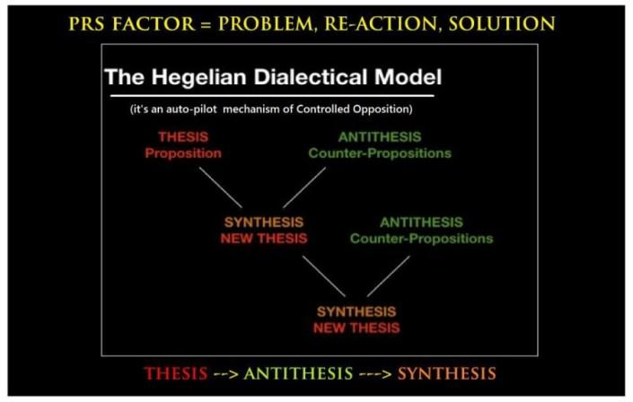 hegelian dialectic
