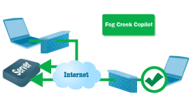 Fog Creek Software – Joel on Software