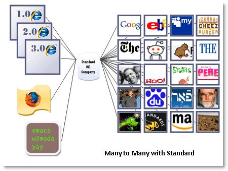 [MANY (web browsers)] - A SINGLE STANDARD - [MANY (web sites)]
