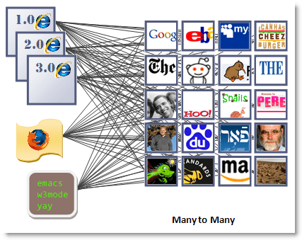 [MANY (web browsers)] - [MANY (web sites)]
