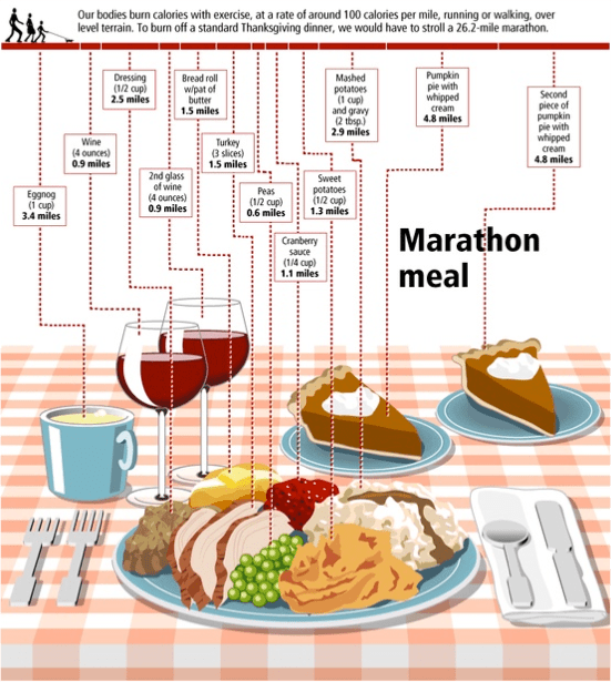 You will have to run a marathon to make up for your Thanksgiving