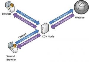 Prinzip eines Content Delivery Network