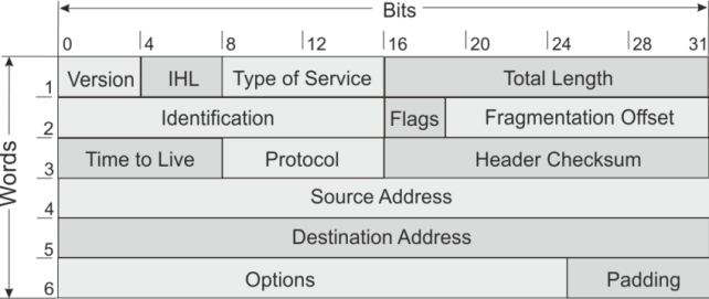 IP-Header