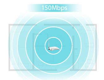 TP-Link TL-MR3220 Kecepatan & Jangkauan Nirkabel N