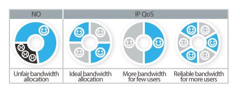 TP-Link TL-WR1043ND IP QoS - Memungkinkan Kontrol Bandwidth