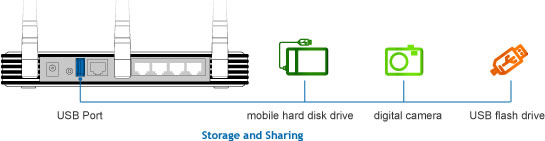 TP-Link TL-WR1043ND Penyimpanan USB Port - Server Portabel