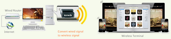 Tenda W311MI Wireless Sharing by Multiple Users