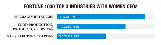 female51_top3-industries1