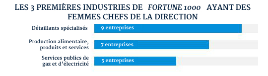 female51_top3-industries1_FRENCH
