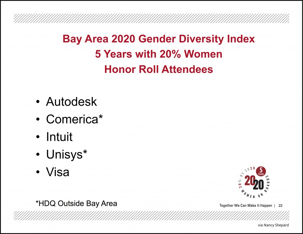 Bay Area 2020 Gender Diversity Index 5 Years with 20 Women Honor Roll Attendees
