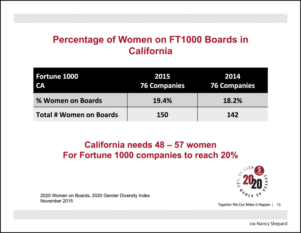 Percentage of Women on FT1000 Boards in California