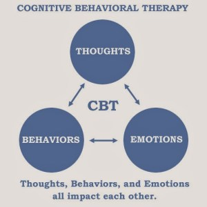 CBT negative self-talk
