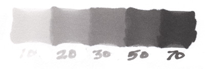 marker value scale