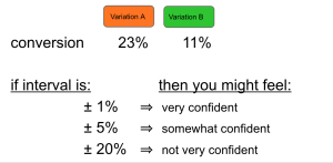 example AB test confidence