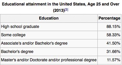 USA edu population