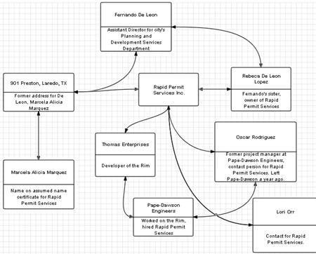 Ties between Rapid Permit Services and Fernando De Leon