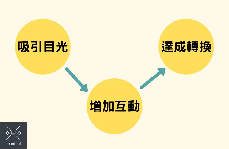 貼文三大流程