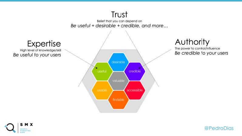 Google 品質評估指南的 E.A.T 概念