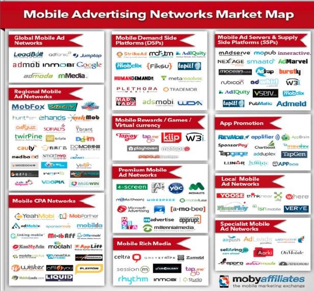 ubersicht mobile werbe netzwerke