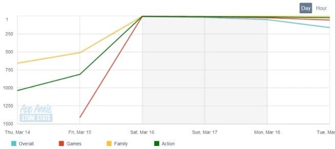 app store Ranking boost