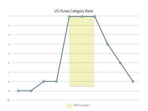 fiksu-organic-uplift-aufstieg-kategorie-ranking
