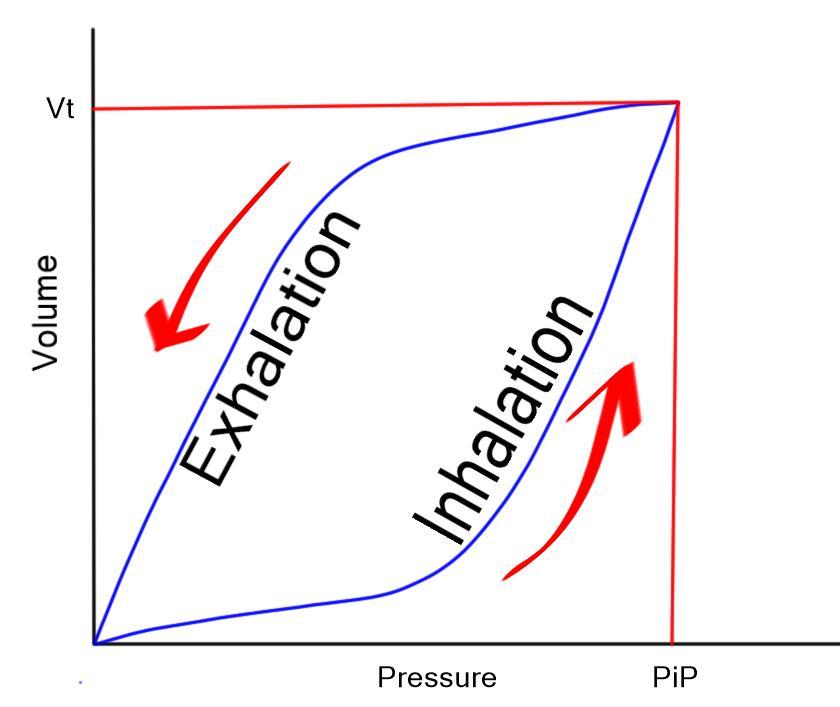 Pressure volume curve