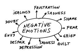 These are negative thoughts which lead to unhappy experiences