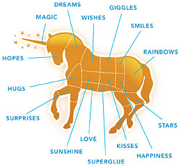e5a7_canned_unicorn_meat_parts_diagram_embed